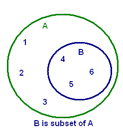 47 venn diagram of a proper subset of b of subset proper diagram 581 venn diagram of a proper subset of b 689 ccuart Choice Image