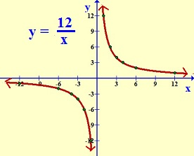 inverse variation graph